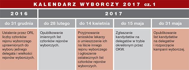 WYBORY 2017 KALENDARZ